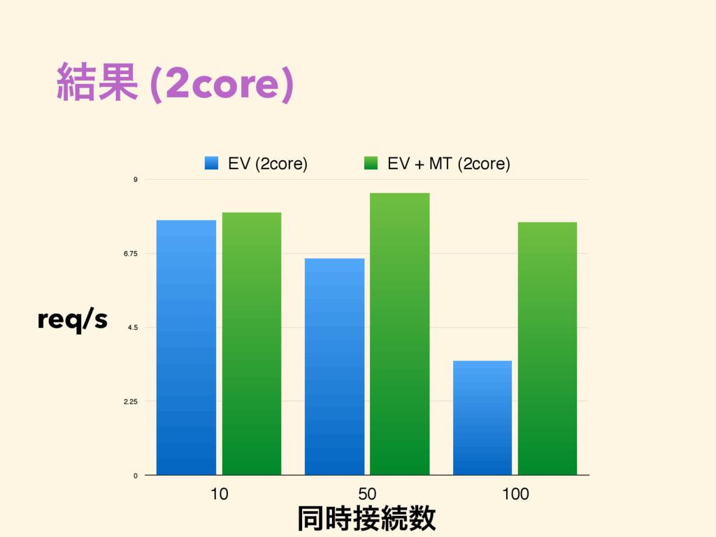 ݁Ռ (2core) 0 2.25 4.5 6.75 9 10 50 100 EV (2cor...