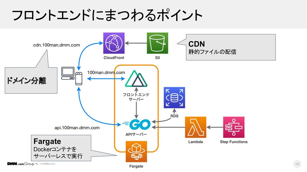 © DMM.com フロントエンドにまつわるポイント 16 CDN 静的ファイルの配信 cdn...