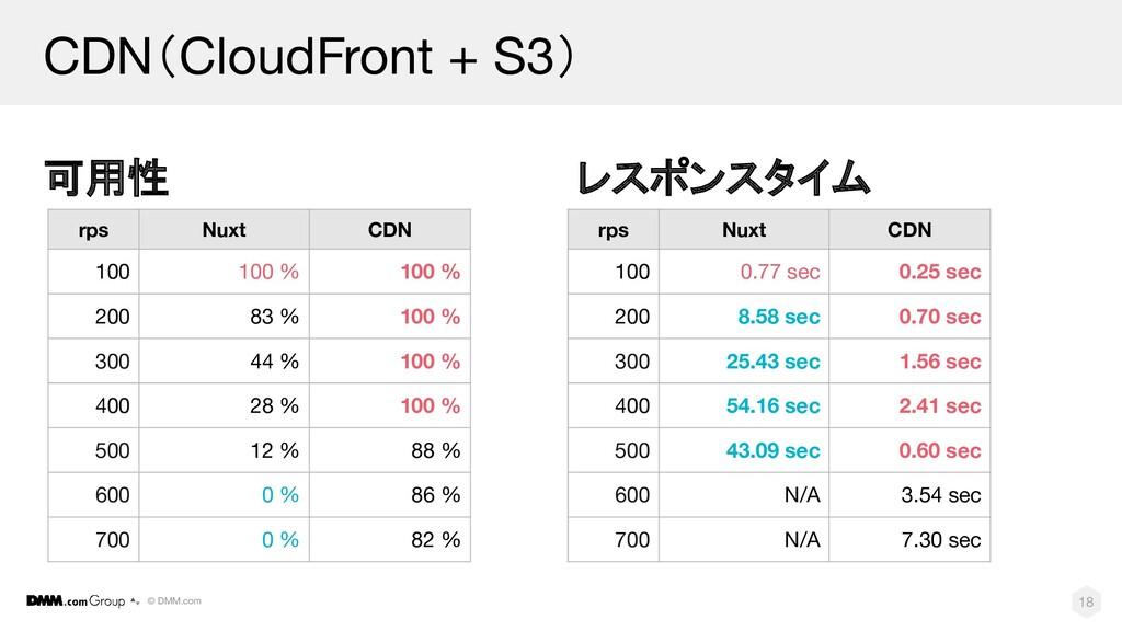 © DMM.com CDN(CloudFront + S3) 可用性 18 rps Nuxt ...
