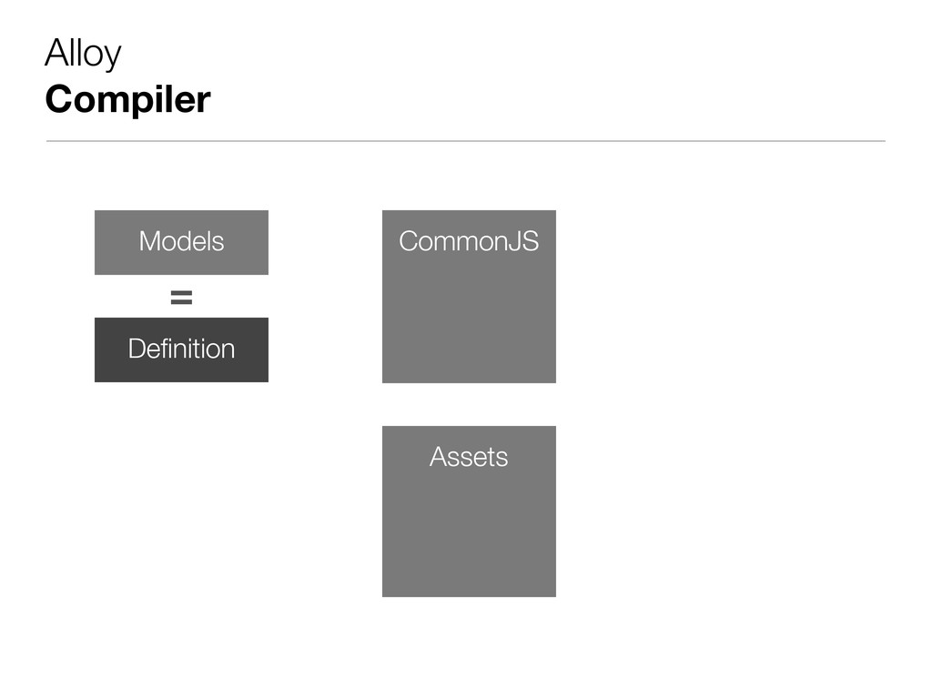 Alloy Compiler Definition = Models Controllers C...