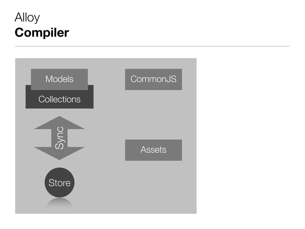 Alloy Compiler Collections Sync Store Models Co...
