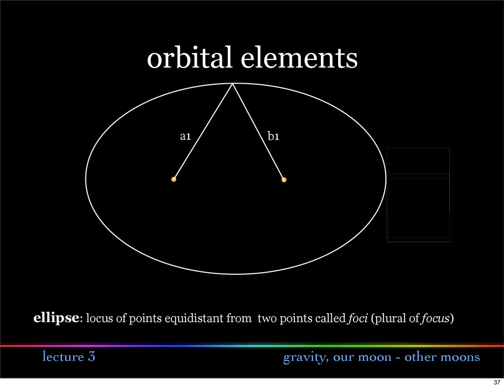 lecture 3 gravity, our moon - other moons orbit...