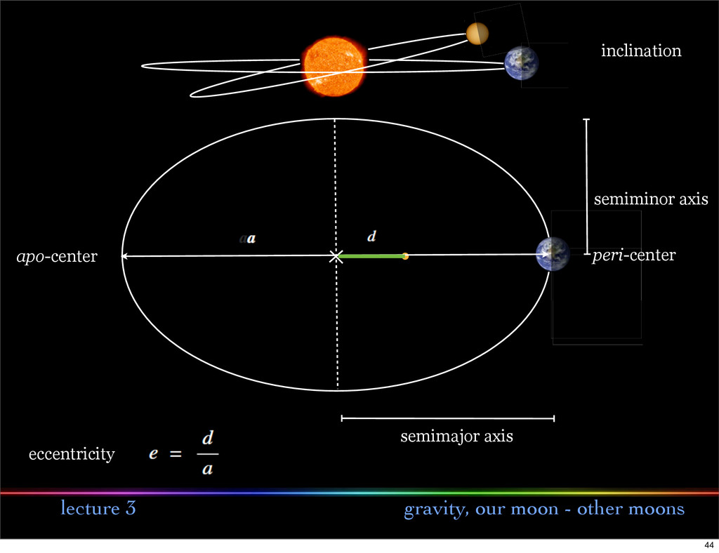 lecture 3 gravity, our moon - other moons semim...