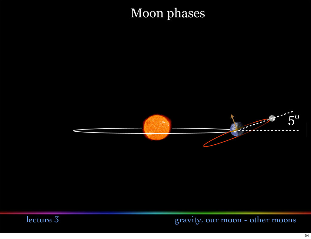 lecture 3 gravity, our moon - other moons 5o Mo...