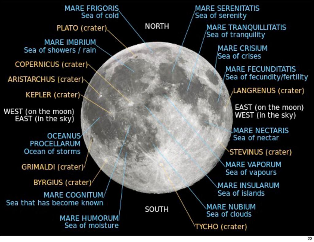 Tycho Copernicus 60