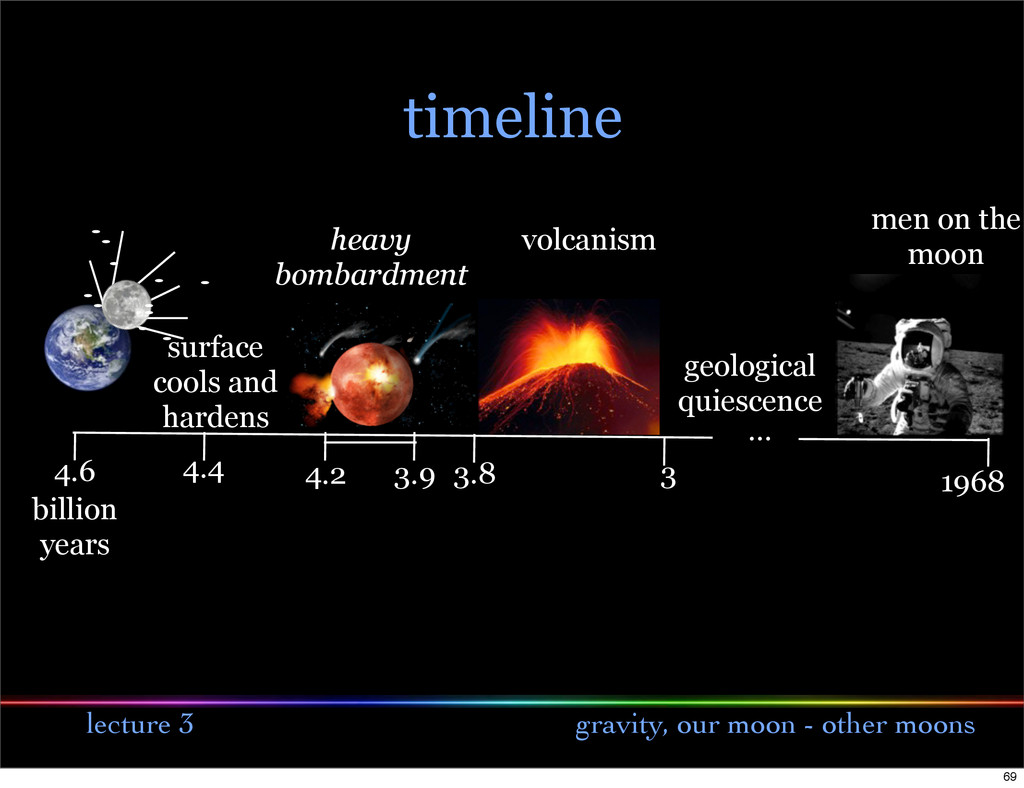 lecture 3 gravity, our moon - other moons timel...