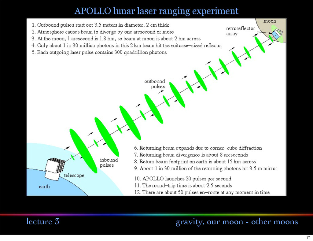 lecture 3 gravity, our moon - other moons APOLL...