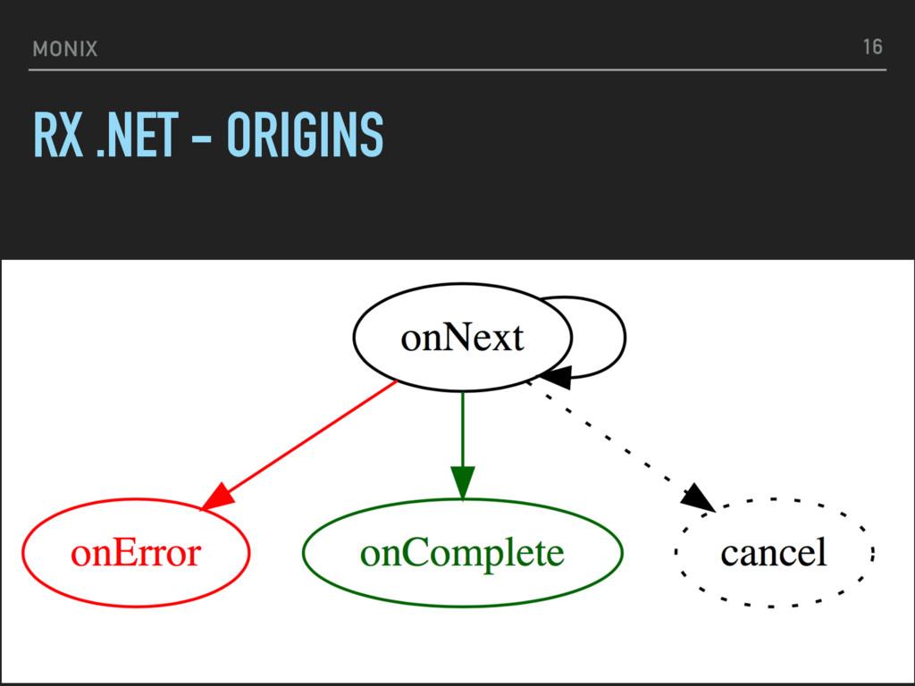 MONIX RX .NET - ORIGINS 16