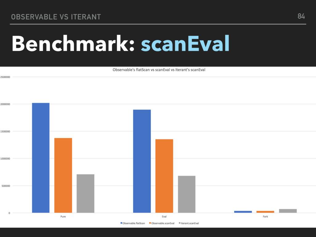 OBSERVABLE VS ITERANT Benchmark: scanEval 84