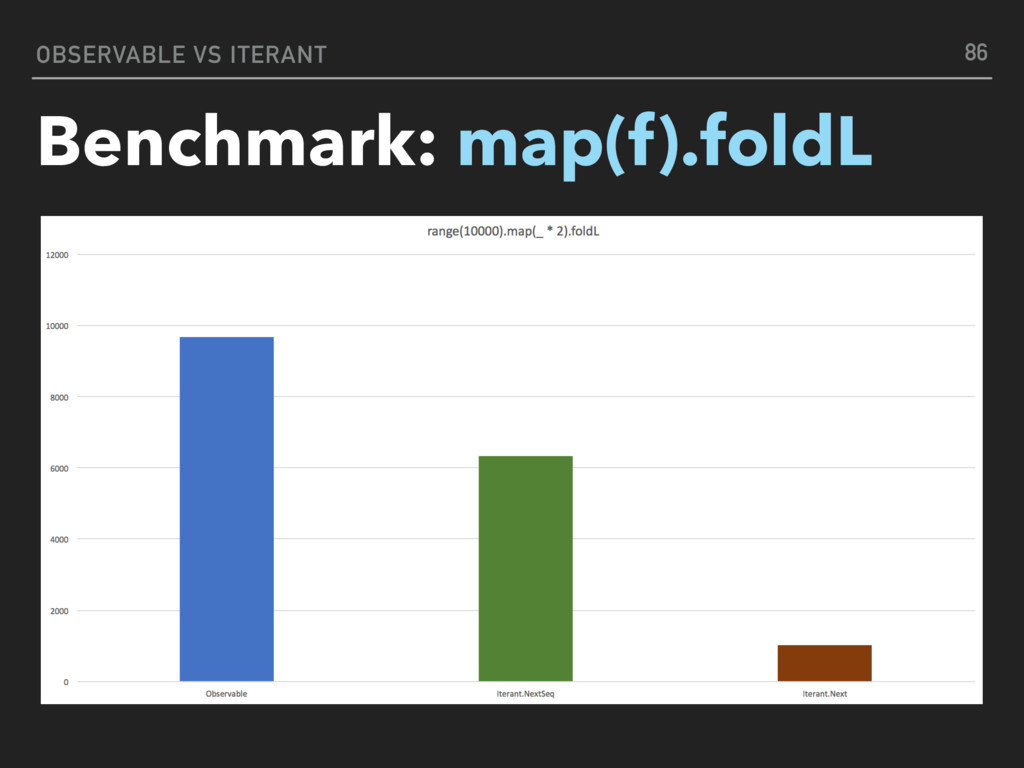 OBSERVABLE VS ITERANT Benchmark: map(f).foldL 86