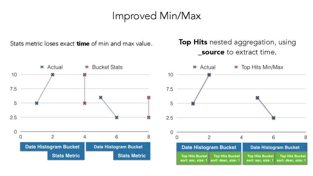 Improved Min/Max Stats metric loses exact time ...