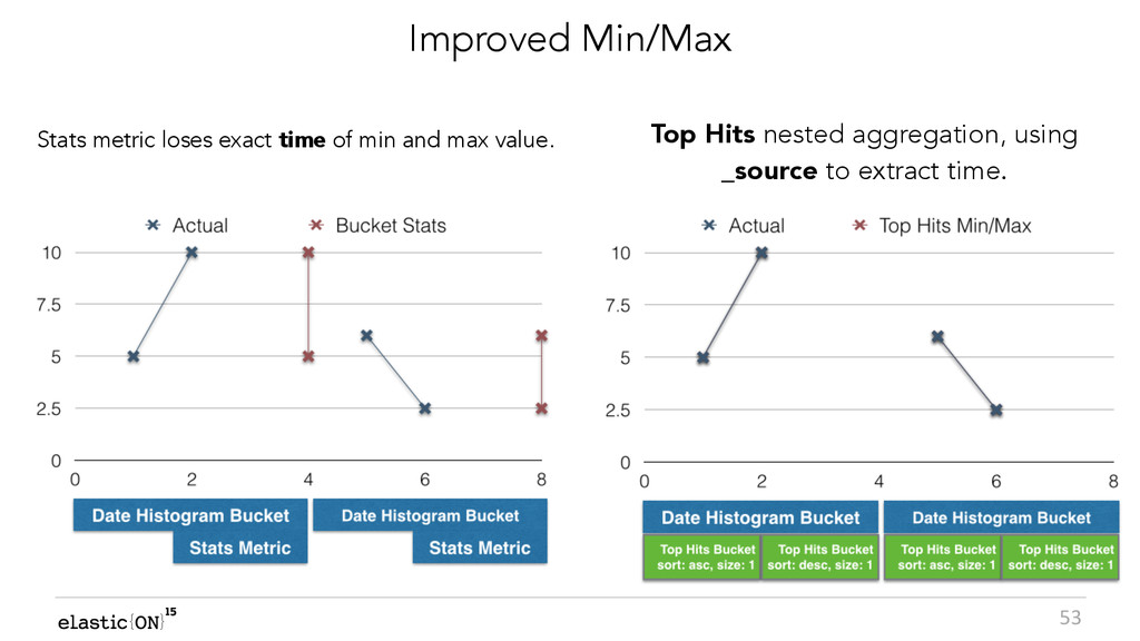 { } 53 Improved Min/Max Stats metric loses exac...
