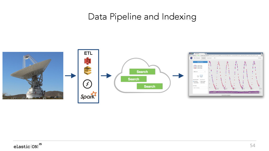 { } 54 Data Pipeline and Indexing ETL