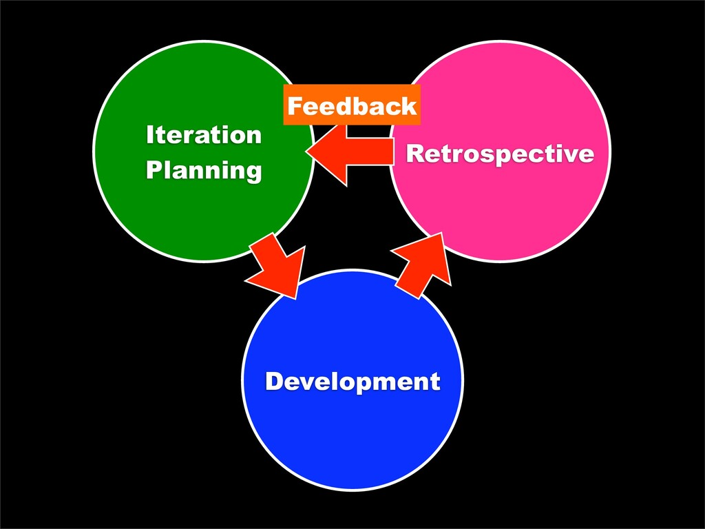 Iteration Planning Retrospective Development Fe...