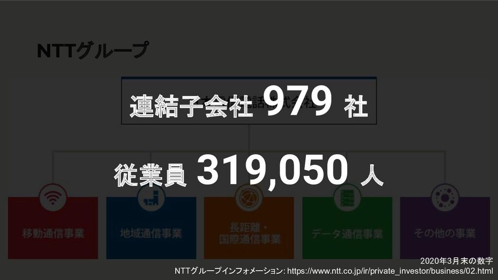 NTTグループ 連結子会社 979 社 従業員 319,050 人 2020年3月末の数字 N...