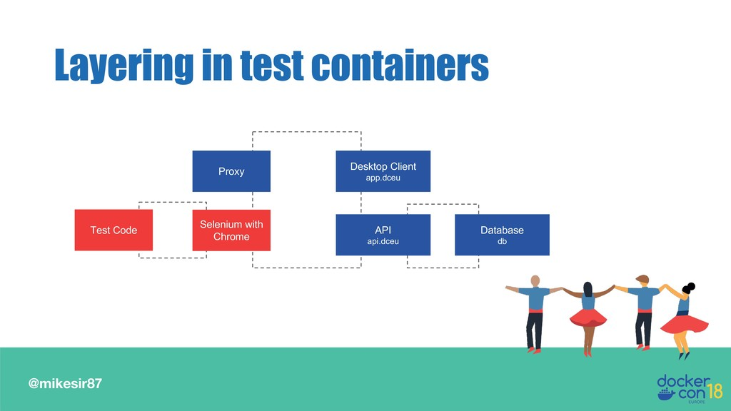 @mikesir87 Layering in test containers Proxy De...