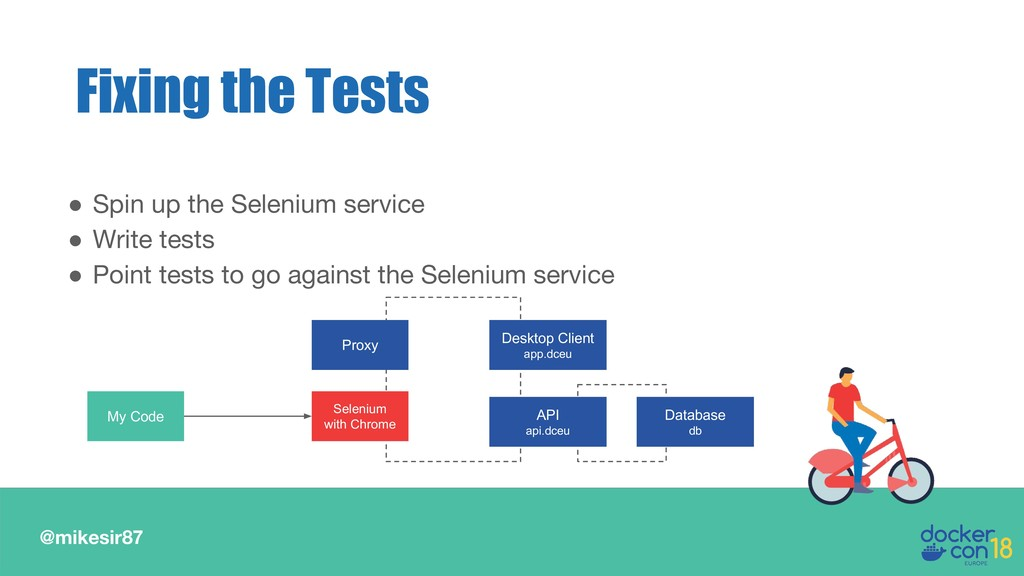 @mikesir87 ● Spin up the Selenium service ● Wri...