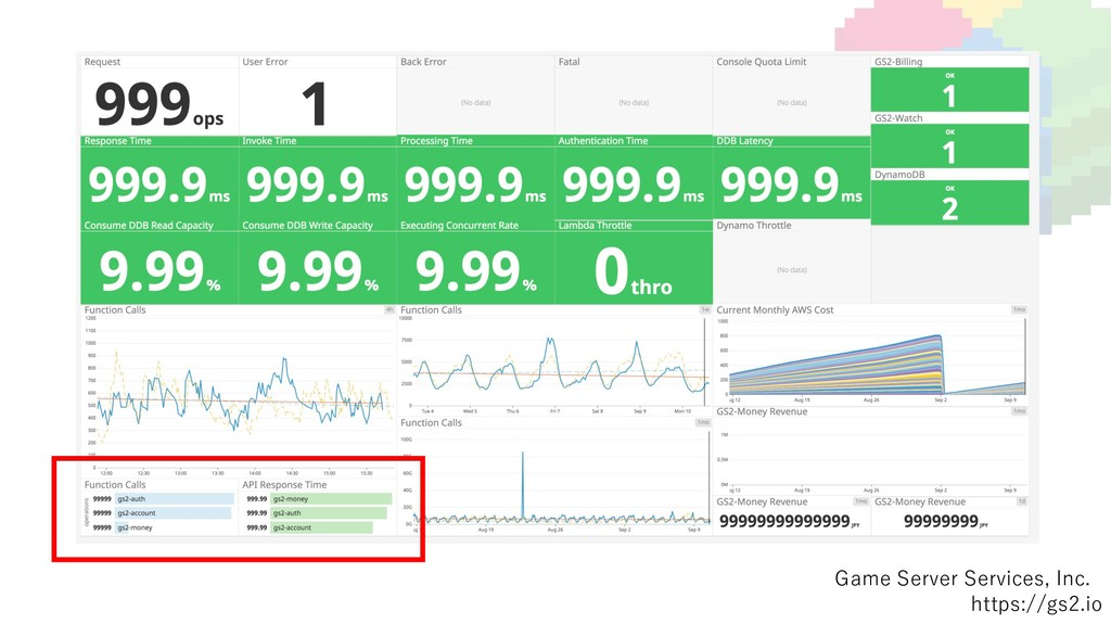 Game Server Services, Inc. https://gs2.io