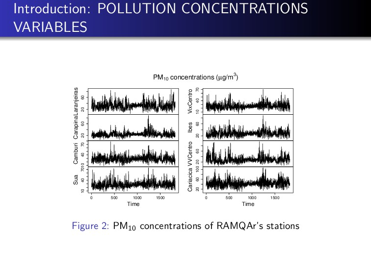 Introduction: POLLUTION CONCENTRATIONS VARIABLE...