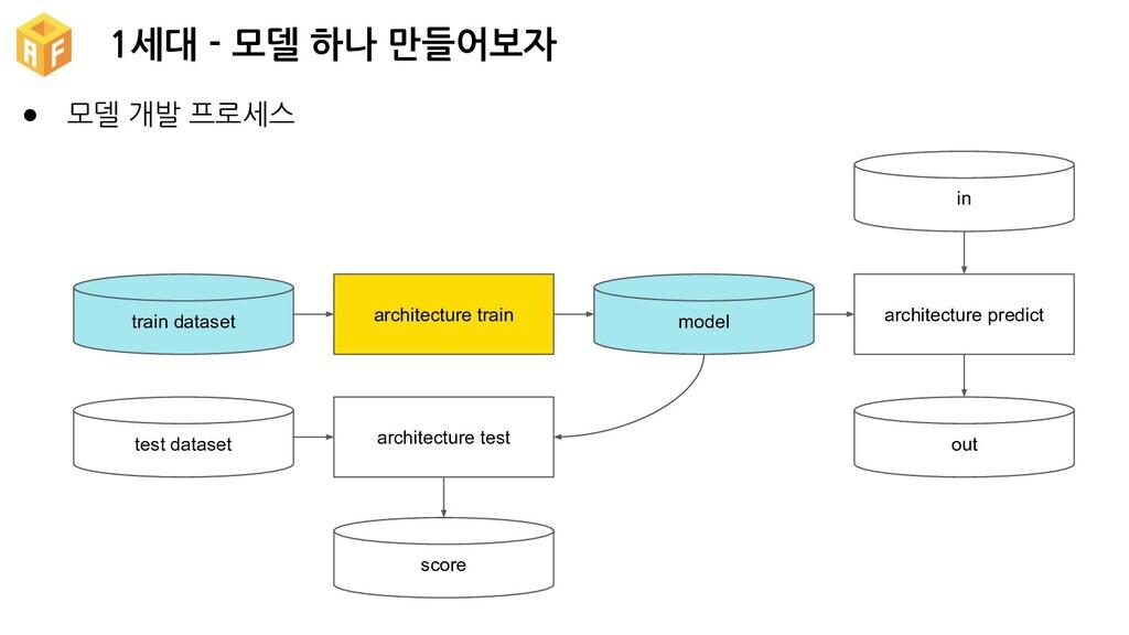 1세대 - 모델 하나 만들어보자 ● 모델 개발 프로세스 train dataset te...