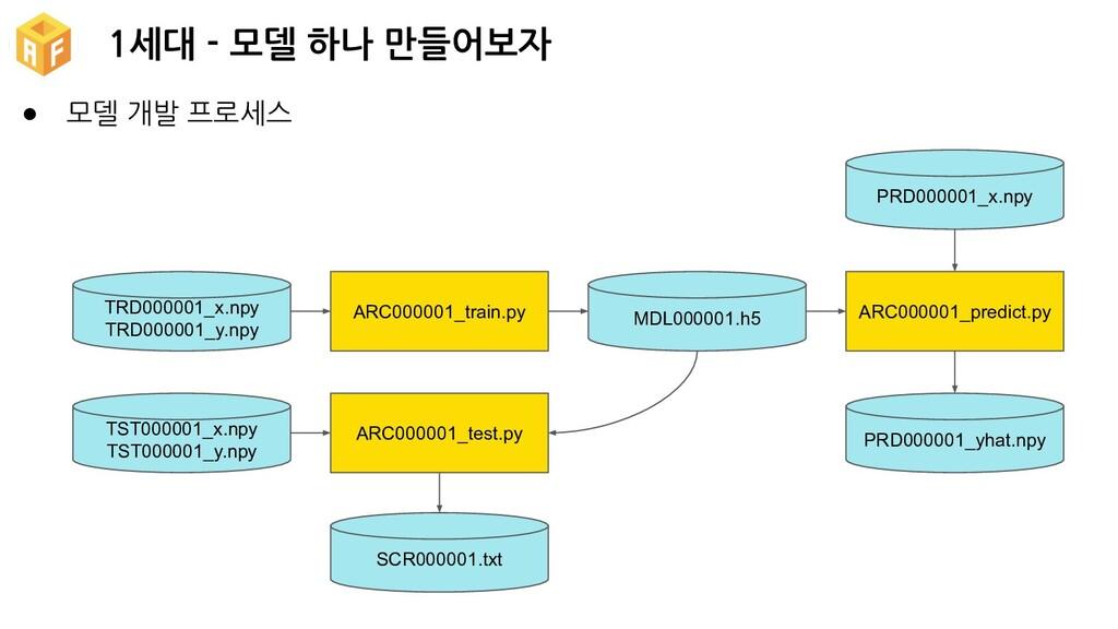 1세대 - 모델 하나 만들어보자 ● 모델 개발 프로세스 TRD000001_x.npy ...