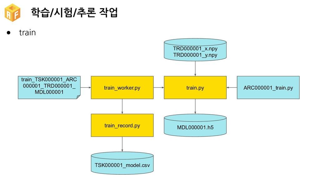 학습/시험/추론 작업 TSK000001_model.csv train_record.py...