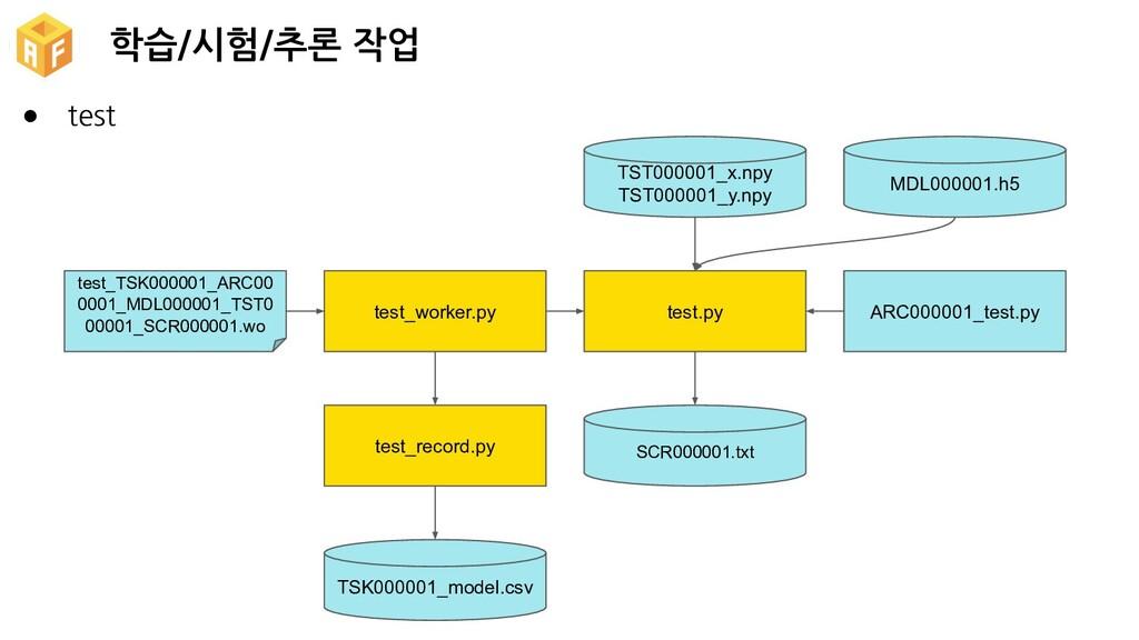 학습/시험/추론 작업 TSK000001_model.csv test_record.py ...