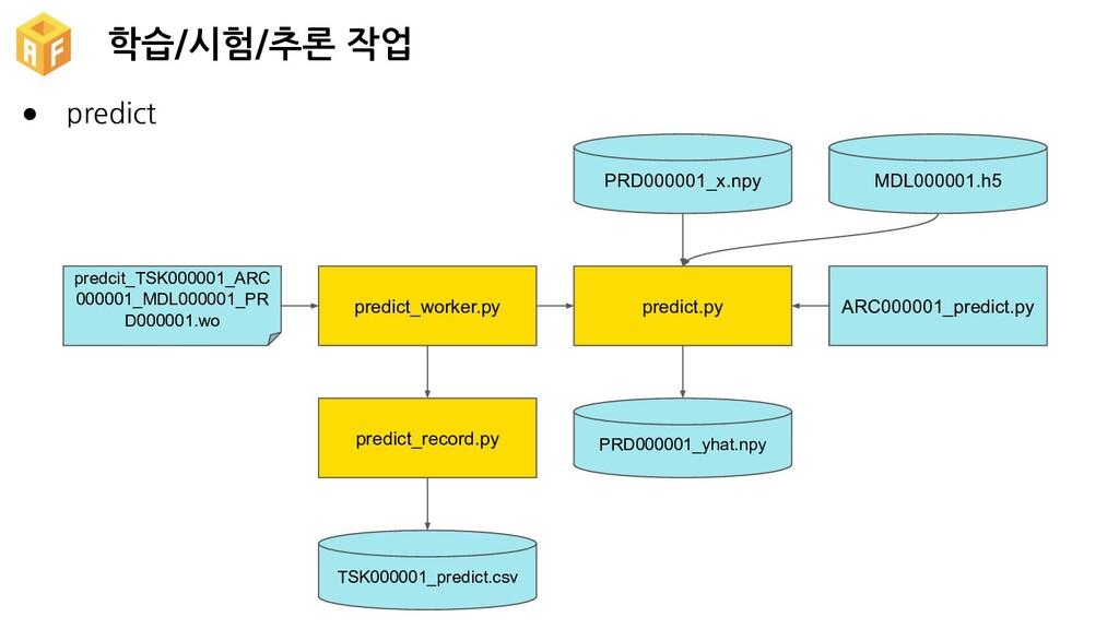 학습/시험/추론 작업 TSK000001_predict.csv predict_recor...