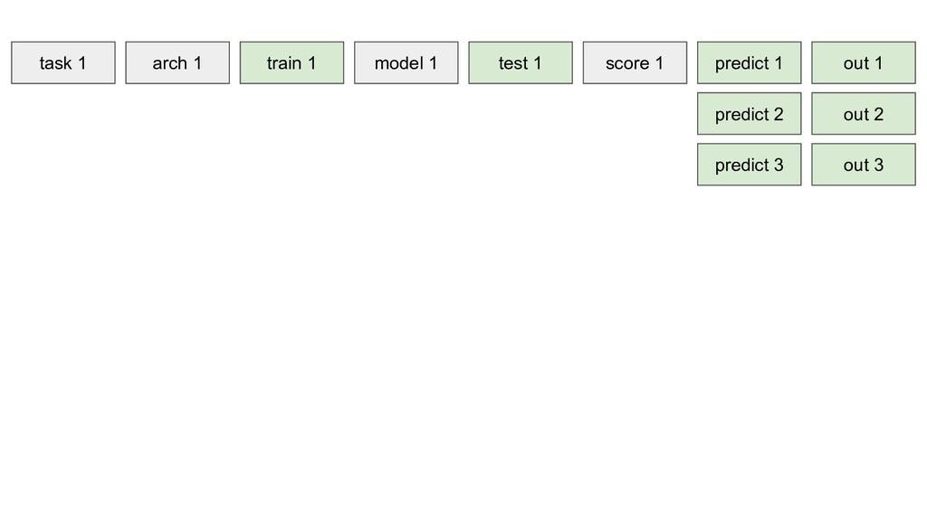 task 1 arch 1 train 1 model 1 test 1 score 1 pr...