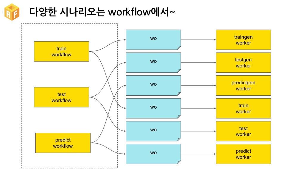 다양한 시나리오는 workflow에서~ traingen worker wo testge...