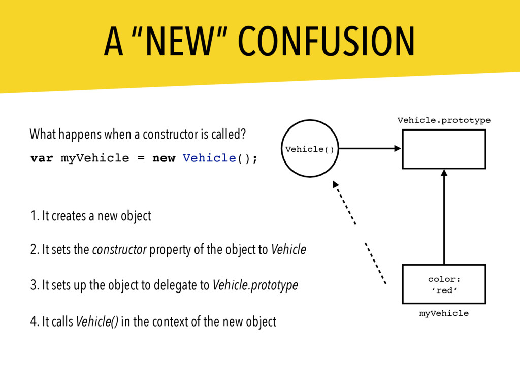 "A ""NEW"" CONFUSION What happens when a construct..."