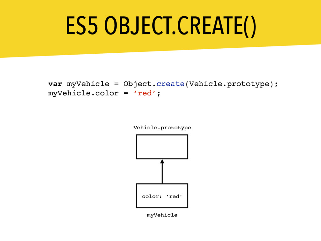 ES5 OBJECT.CREATE() myVehicle __proto__ color: ...
