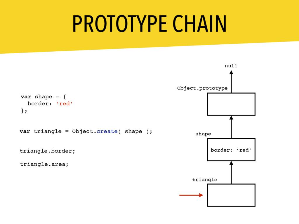 PROTOTYPE CHAIN __proto__ shape triangle __prot...
