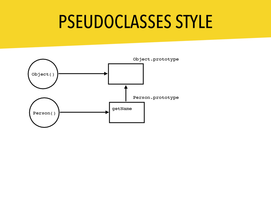 PSEUDOCLASSES STYLE Person.prototype getName Ob...