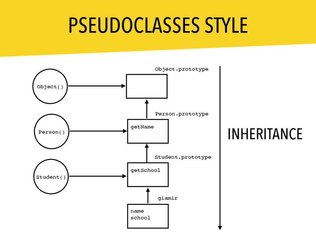 PSEUDOCLASSES STYLE Person.prototype Student.pr...