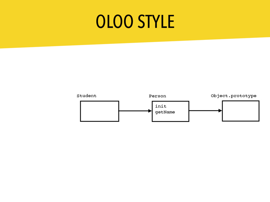 OLOO STYLE Person Student init getName __proto_...