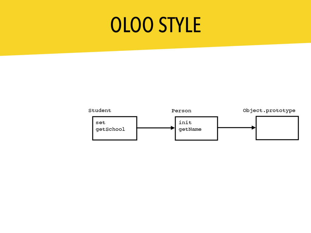OLOO STYLE Person Student set getSchool init ge...