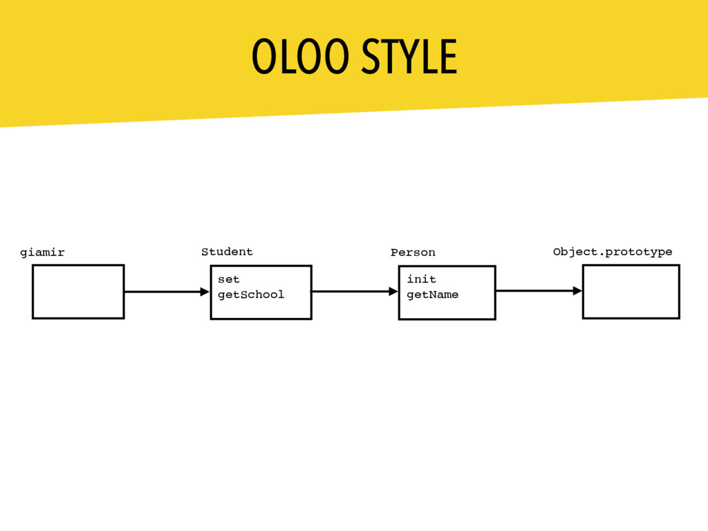 OLOO STYLE Person Student giamir set getSchool ...