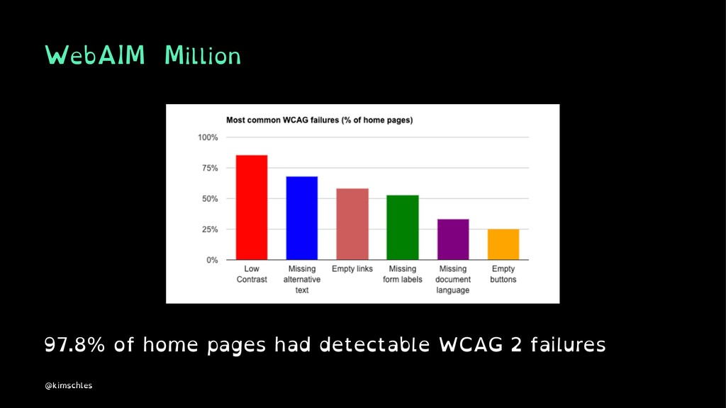 WebAIM Million 97.8% of home pages had detectab...