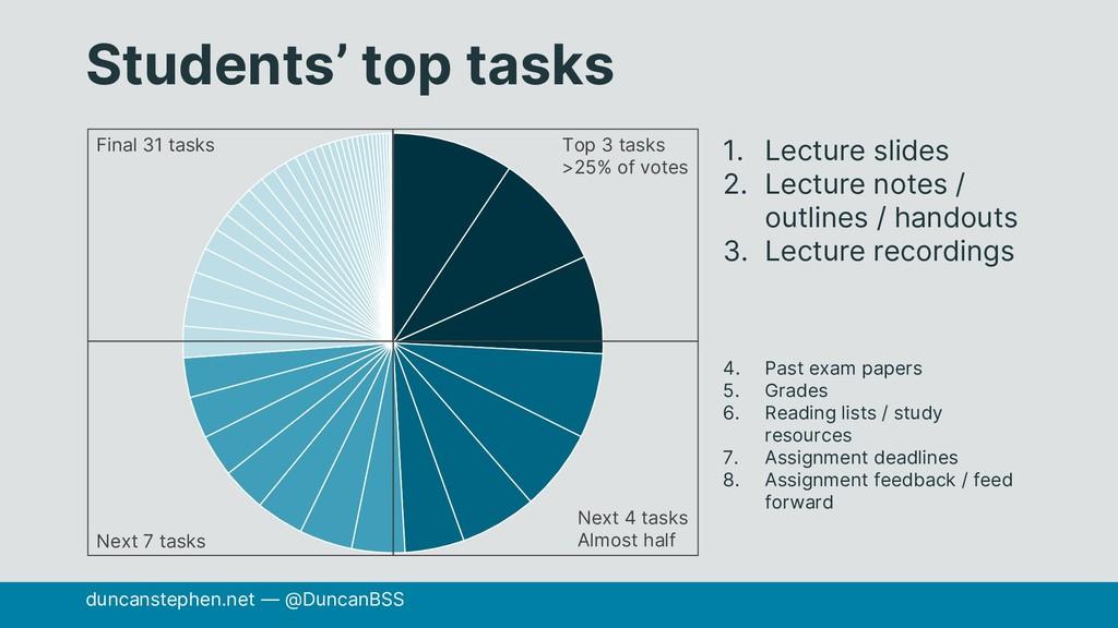 Students' top tasks duncanstephen.net — @Duncan...