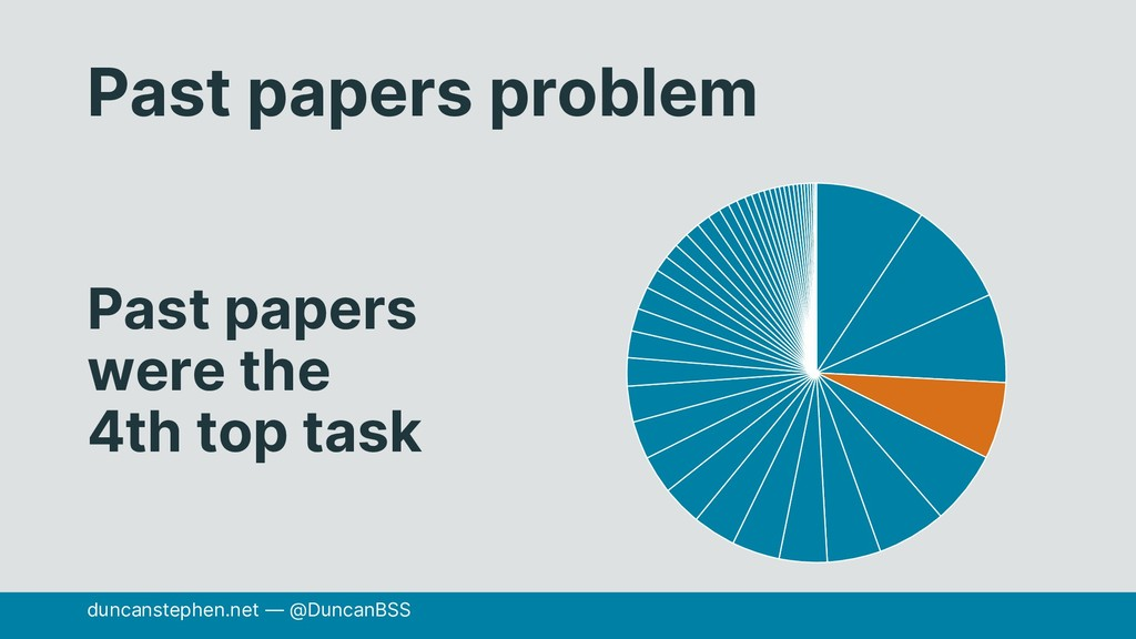 Past papers problem Past papers were the 4th to...