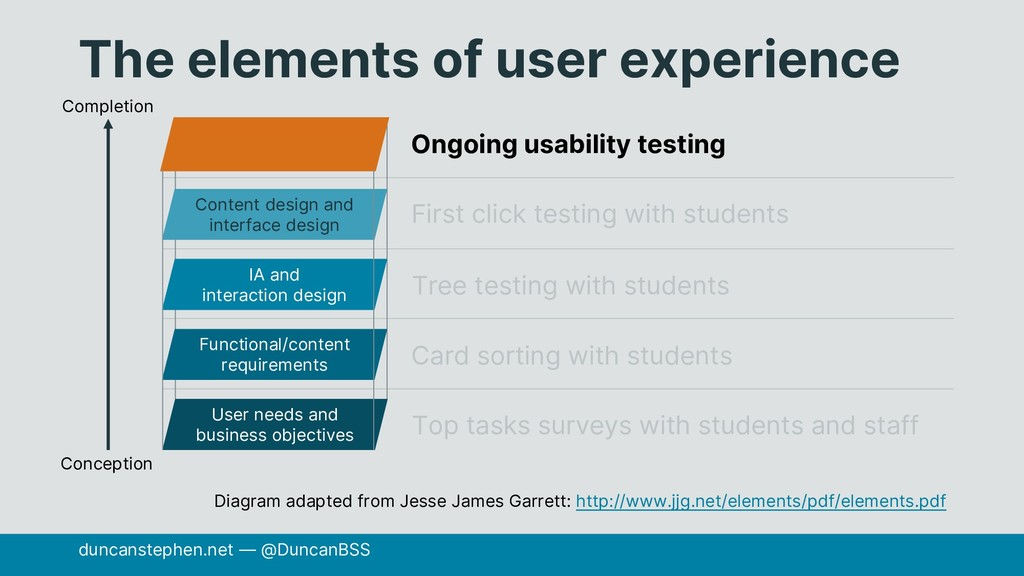 The elements of user experience duncanstephen.n...