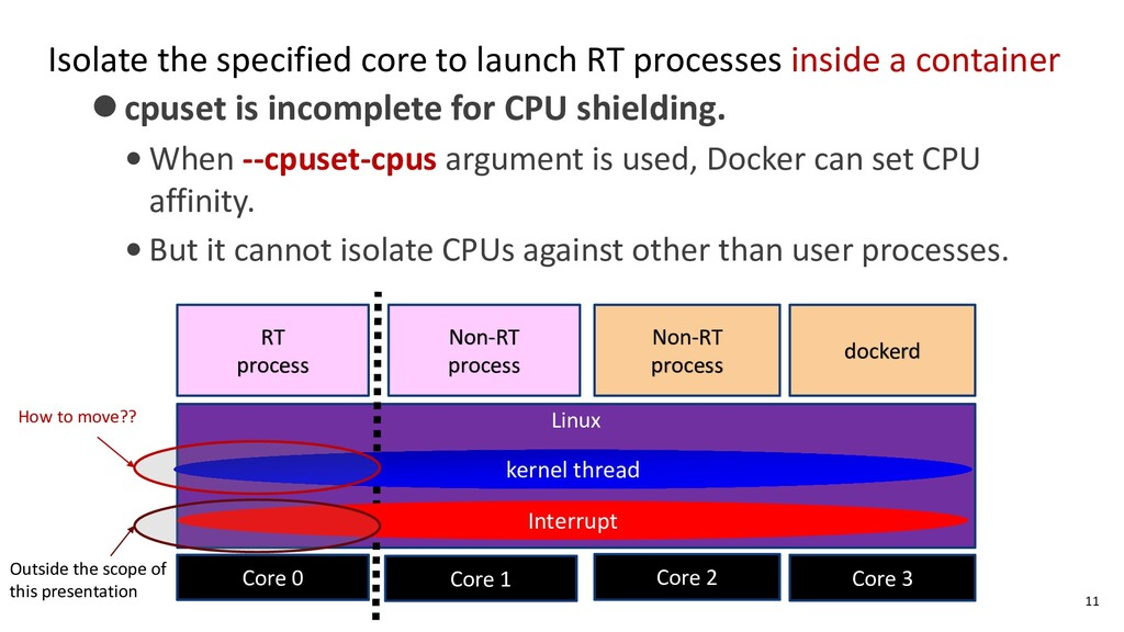 Isolate the specified core to launch RT process...