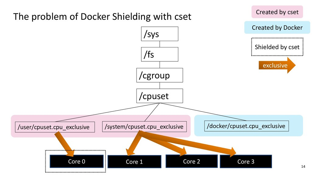 The problem of Docker Shielding with cset 14 Co...