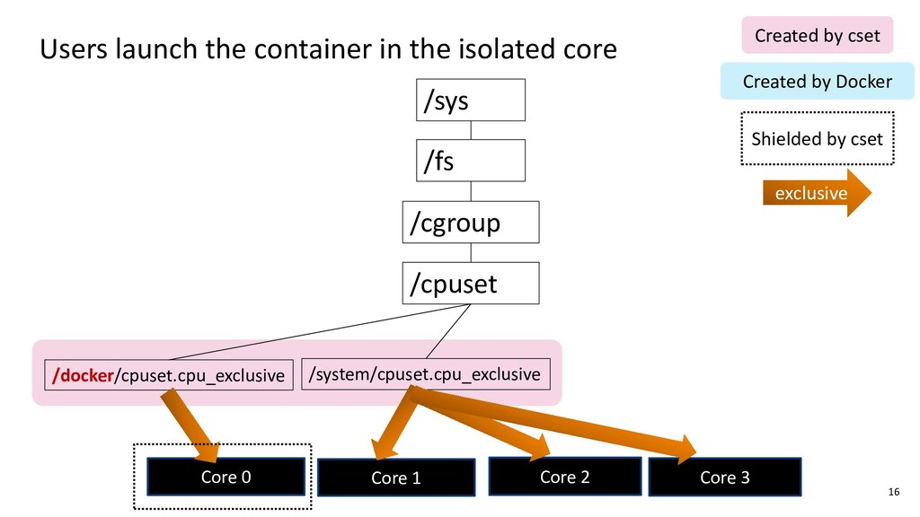 Users launch the container in the isolated core...