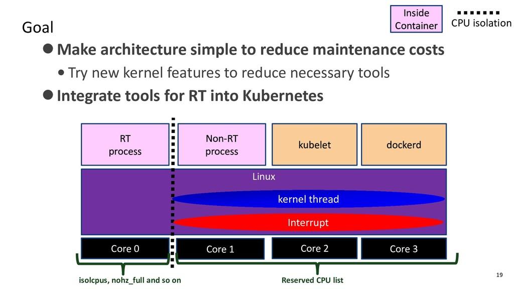 Goal 19 Core 0 Linux dockerd RT process Non-RT ...