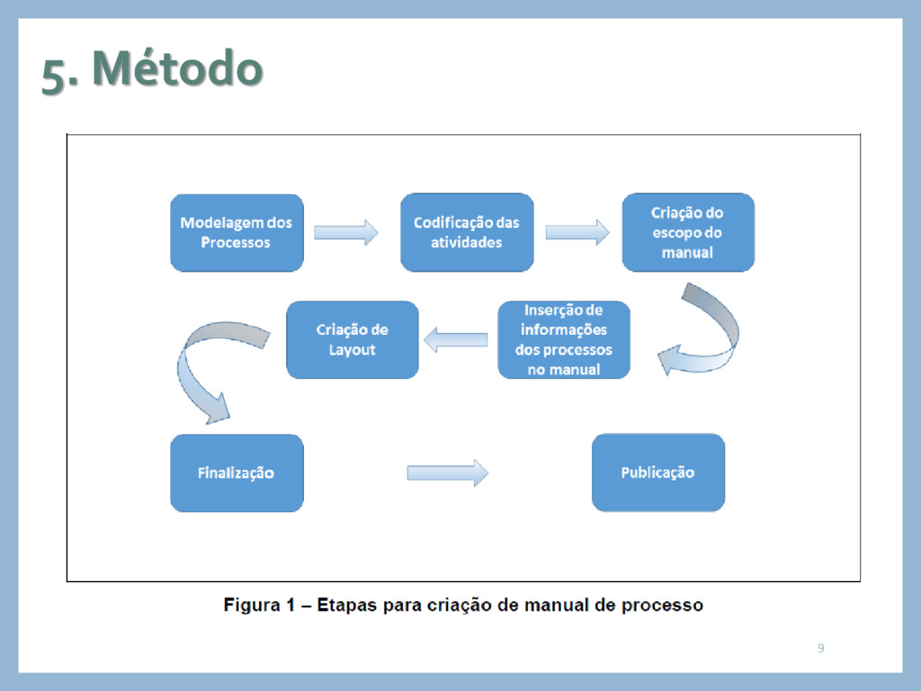 5. Método 9