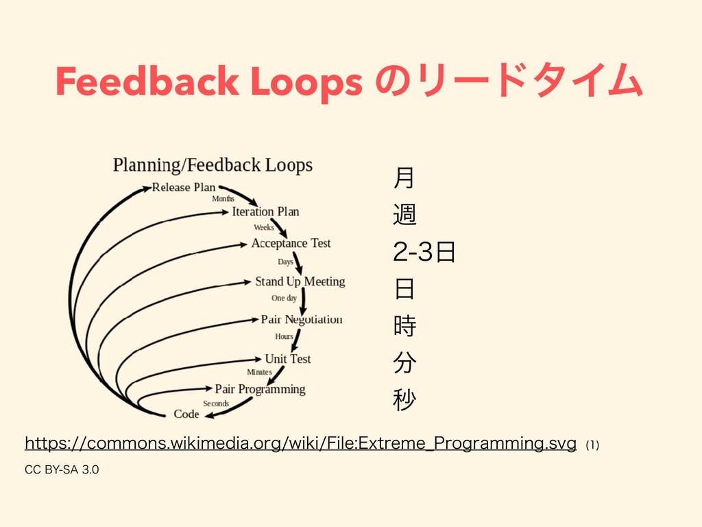 Feedback Loops ͷϦʔυλΠϜ ݄ ि     ඵ I...