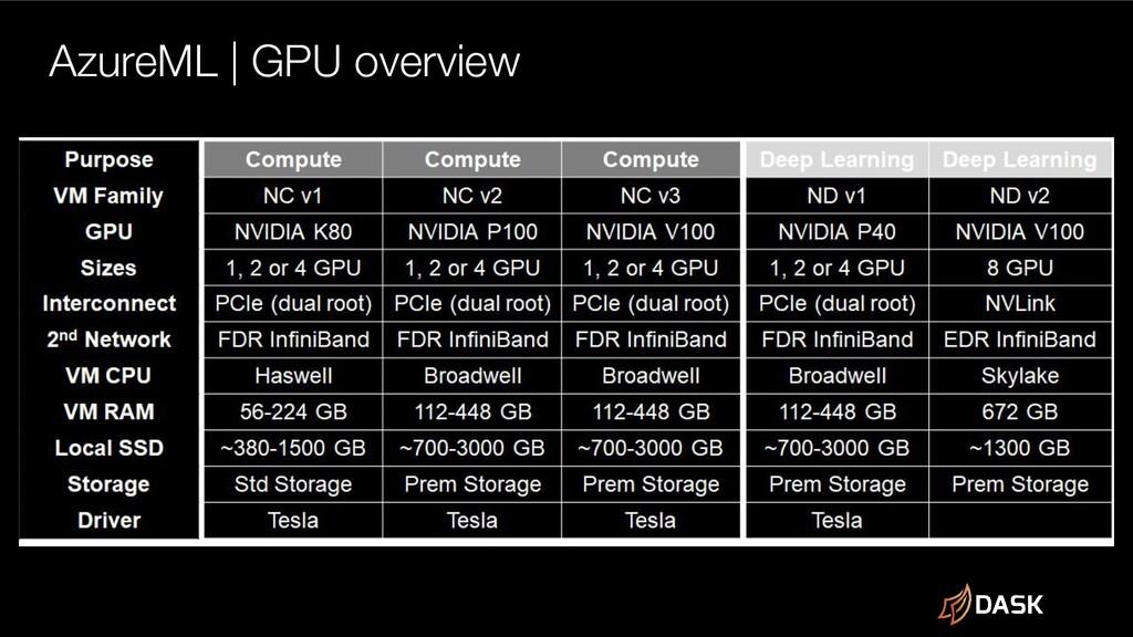 AzureML | GPU overview