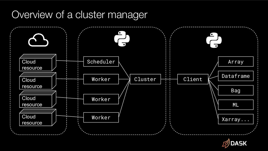 Overview of a cluster manager Cluster Scheduler...